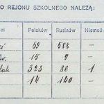 Deklaracje językowe w szkołach powszechnych jako źródło do badań genealogicznych,